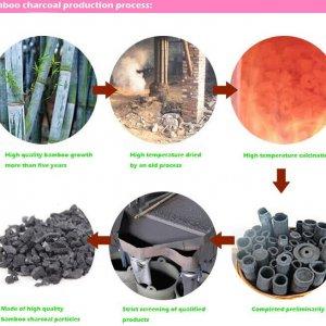 Процесс производства из бамбука