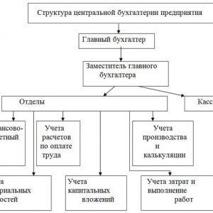 Структура бухгалтерии