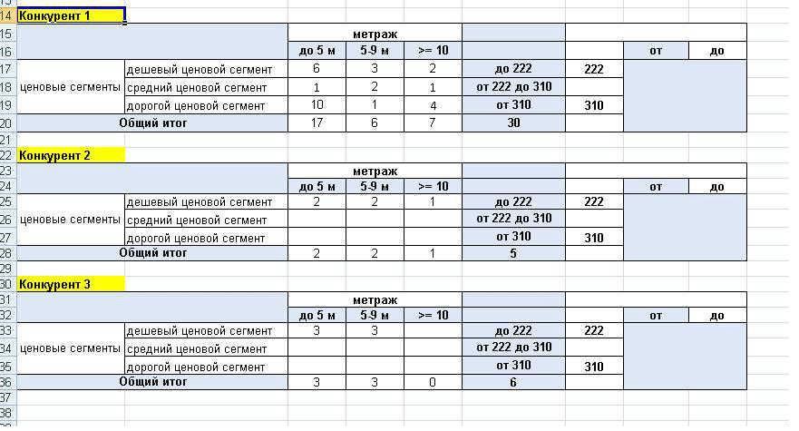 Образец товарной матрицы при сравнении цен конкурентов