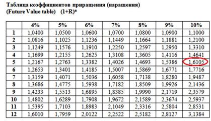 Таблица показателей нормы