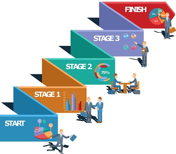 Этапы предпринимательской деятельности