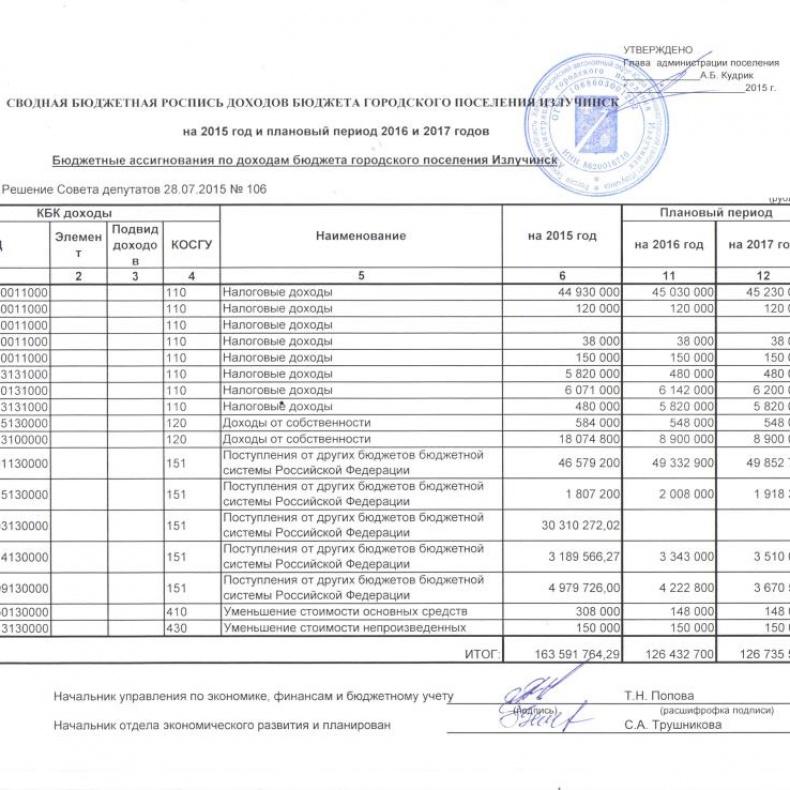 Бюджетная роспись Излучинска