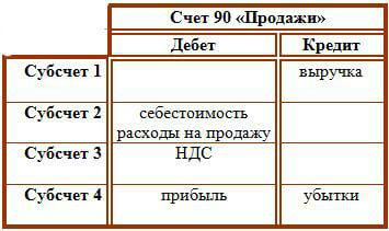 Счет 90