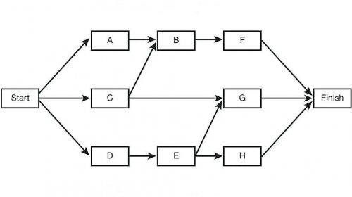 Календарное планирование проекта пример