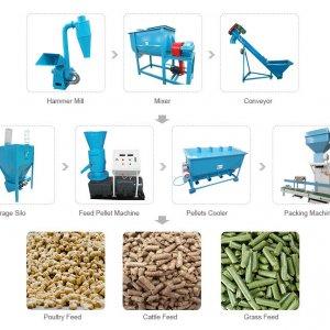 Этапы производства
