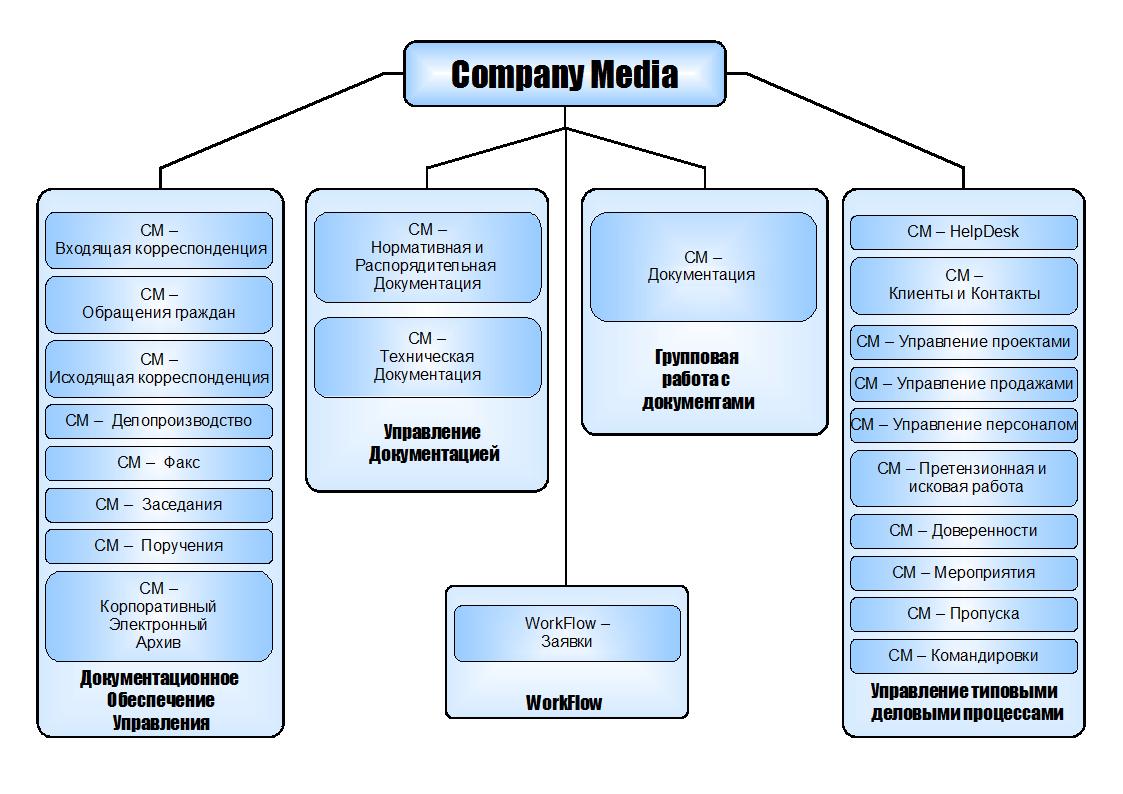 Работа с CompanyMedia